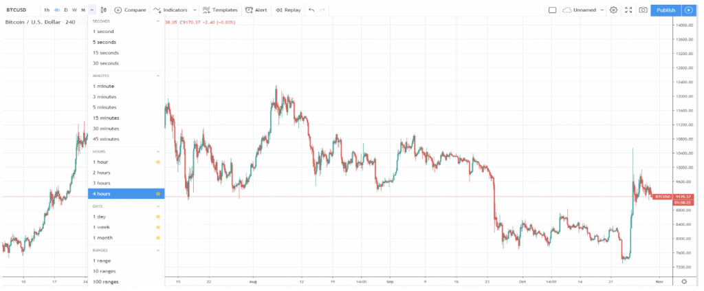 day trading charts for cryptocurrency